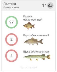 Сервис прогнозирования клева Актигатор представил новую версию информера прогноза клева рыбы